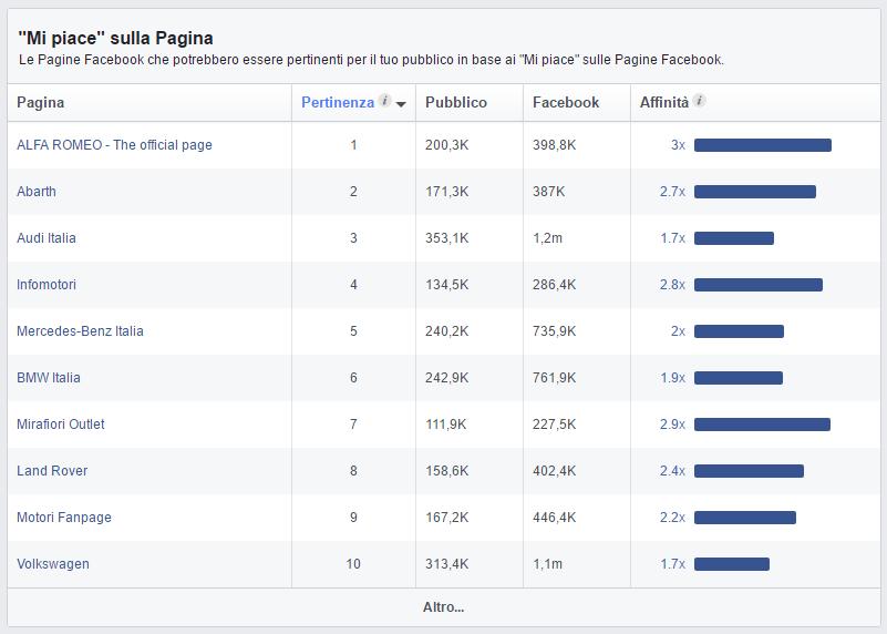 come-scegliere-pubblico-facebook-ads-5