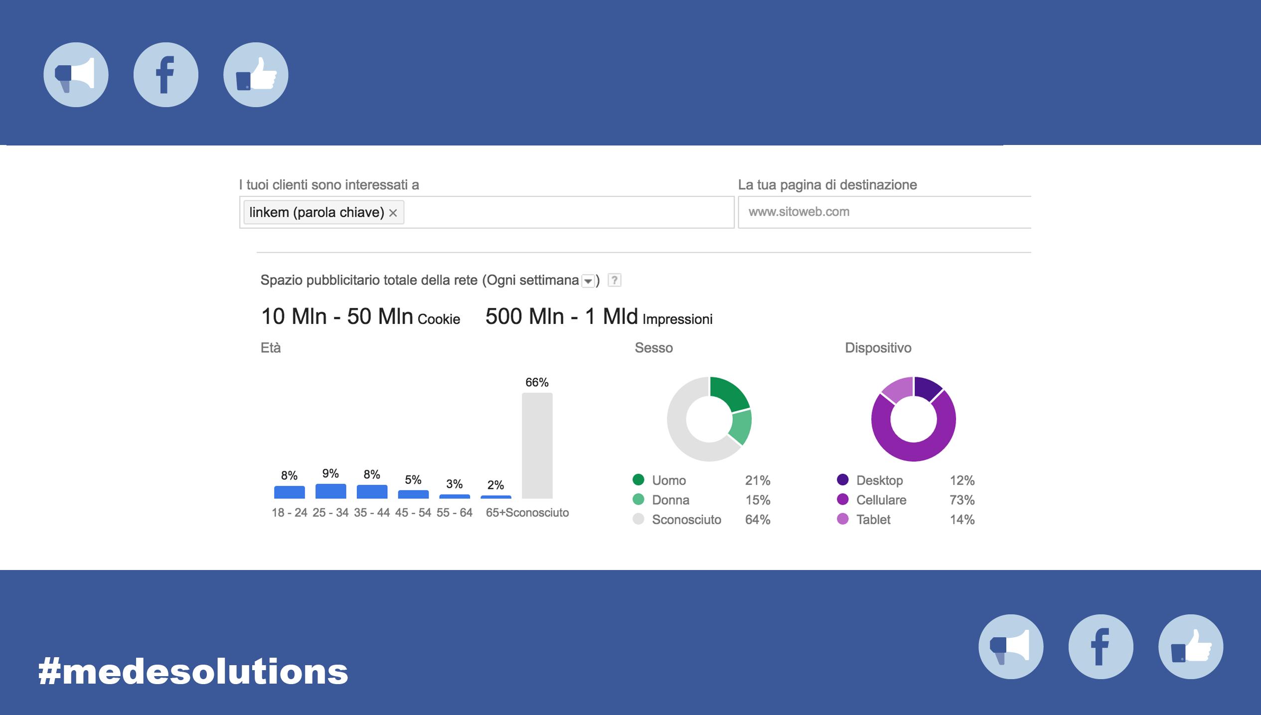 combinare adwords e facebook ads